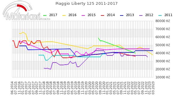 Piaggio Liberty 125 2011-2017