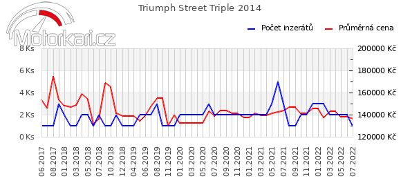 Triumph Street Triple 2014
