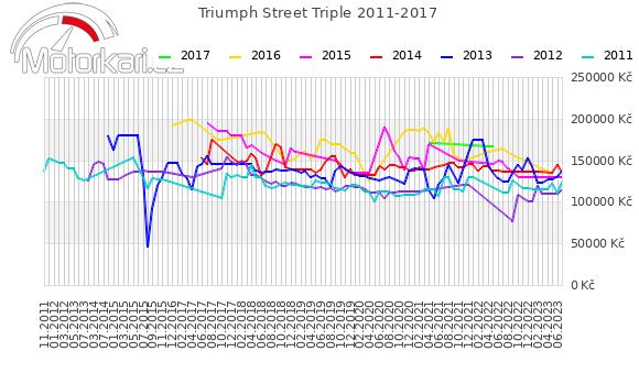 Triumph Street Triple 2011-2017