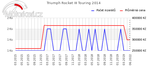 Triumph Rocket III Touring 2014