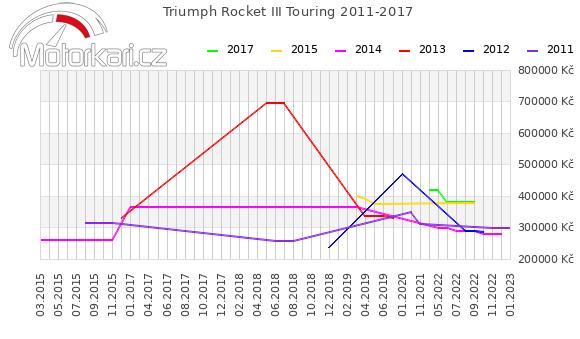 Triumph Rocket III Touring 2011-2017