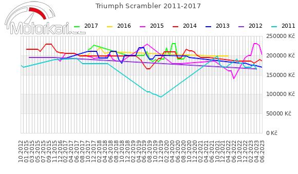 Triumph Scrambler 2011-2017