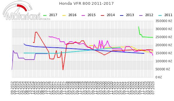 Honda VFR 800 2011-2017