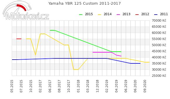 Yamaha YBR 125 Custom 2011-2017