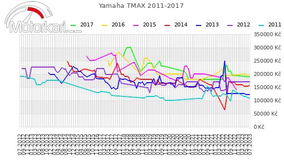 Yamaha T-max 2011-2017