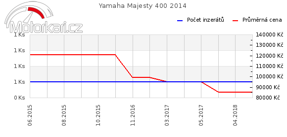 Yamaha Majesty 400 2014