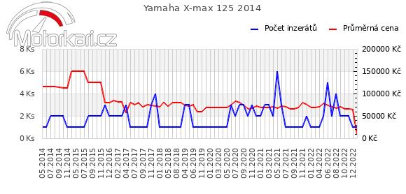 Yamaha X-max 125 2014