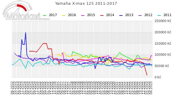 Yamaha X-max 125 2011-2017
