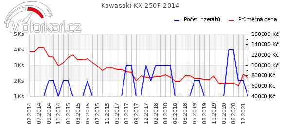 Kawasaki KX 250F 2014