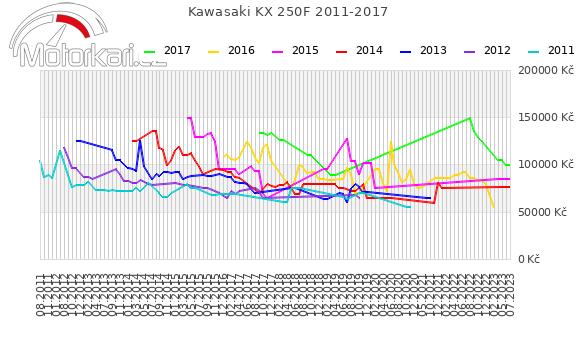 Kawasaki KX 250F 2011-2017