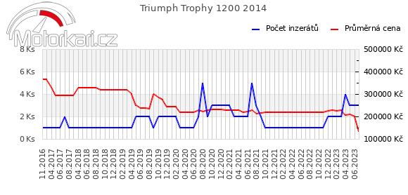Triumph Trophy 1200 2014