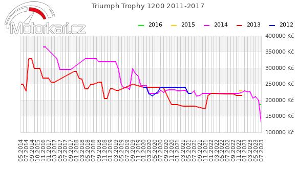 Triumph Trophy 1200 2011-2017