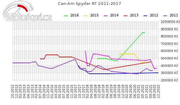 Can-Am Spyder RT 2011-2017