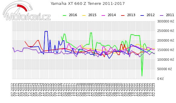 Yamaha XT 660 Z Tenere 2011-2017