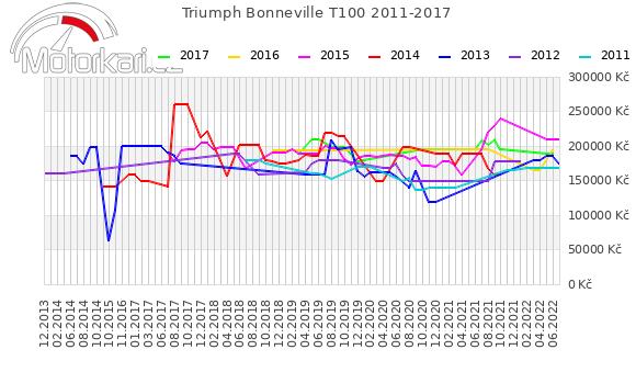 Triumph Bonneville T100 2011-2017