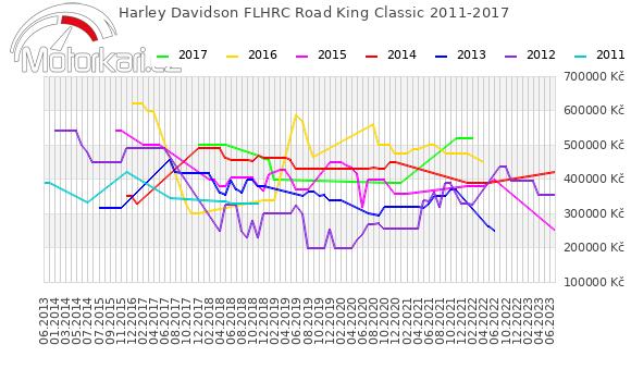 Harley Davidson FLHRC Road King Classic 2011-2017