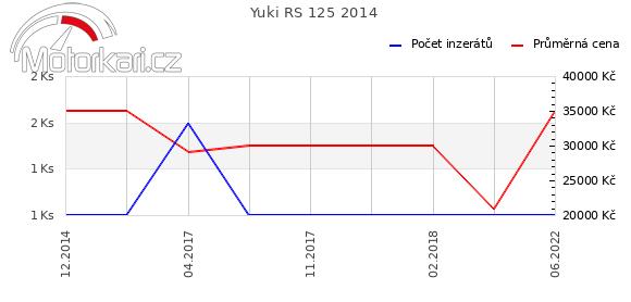 Yuki RS 125 2014