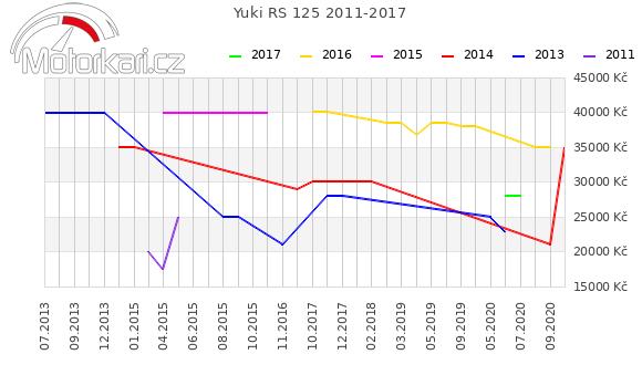 Yuki RS 125 2011-2017