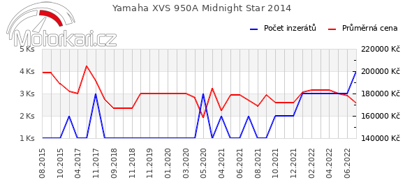 Yamaha XVS 950A Midnight Star 2014