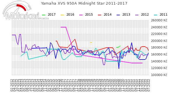 Yamaha XVS 950A Midnight Star 2011-2017
