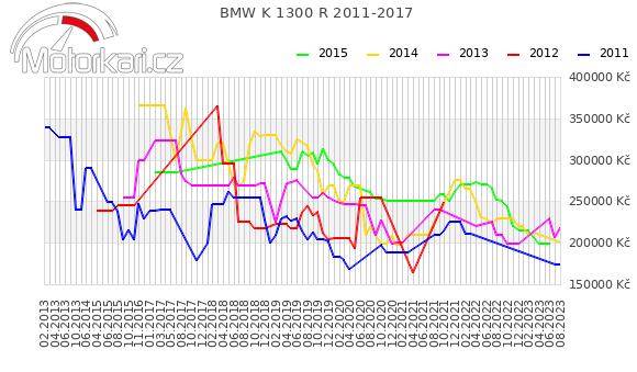 BMW K 1300 R 2011-2017