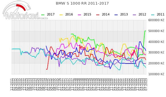BMW S 1000 RR 2011-2017