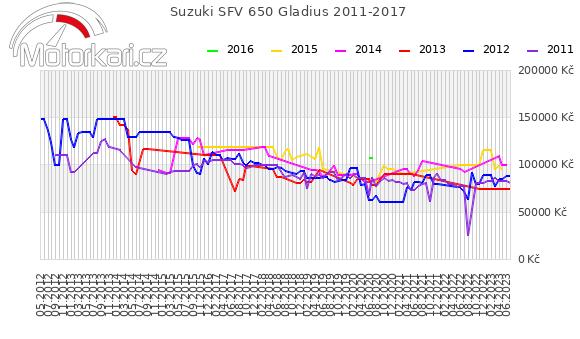 Suzuki SFV 650 Gladius 2011-2017