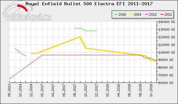 Royal Enfield Bullet 500 Electra EFI 2011-2017