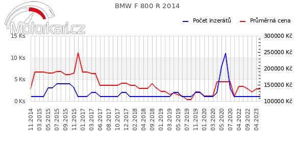 BMW F 800 R 2014