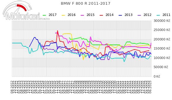 BMW F 800 R 2011-2017