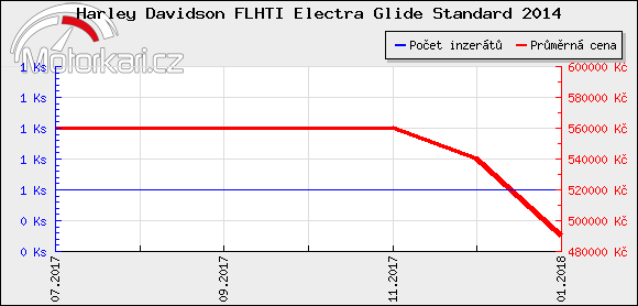 Harley Davidson FLHTI Electra Glide Standard 2014