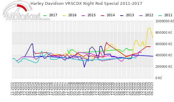 Harley Davidson VRSCDX Night Rod Special 2011-2017