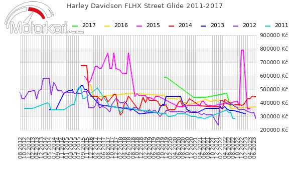 Harley Davidson FLHX Street Glide 2011-2017