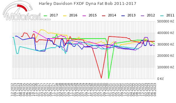 Harley Davidson FXDF Dyna Fat Bob 2011-2017