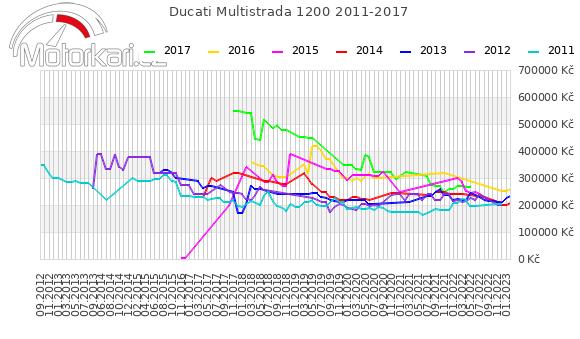 Ducati Multistrada 1200 2011-2017