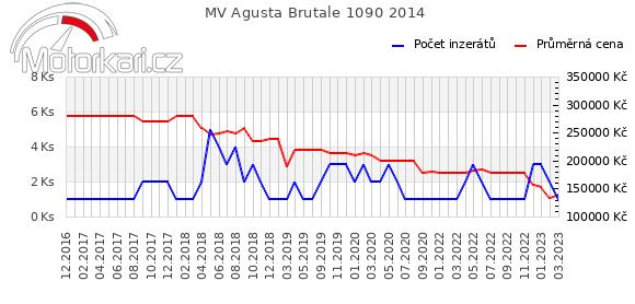 MV Agusta Brutale 1090 2014