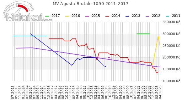MV Agusta Brutale 1090 2011-2017