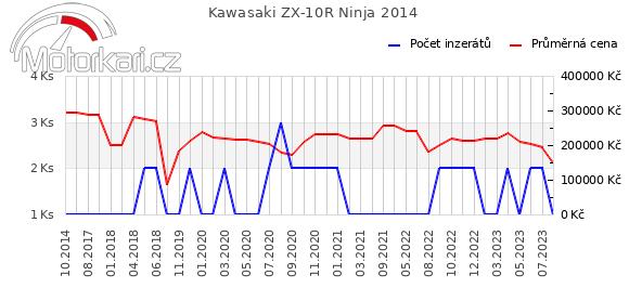Kawasaki ZX-10R Ninja 2014