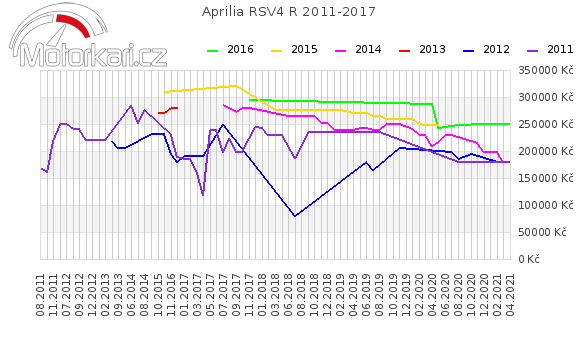 Aprilia RSV4 R 2011-2017