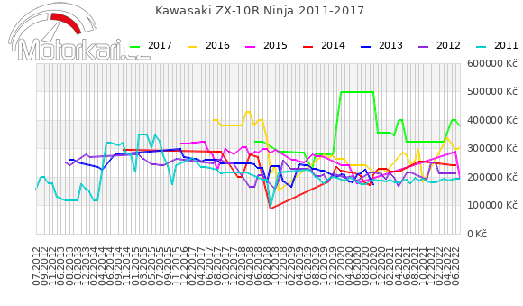 Kawasaki ZX-10R Ninja 2011-2017