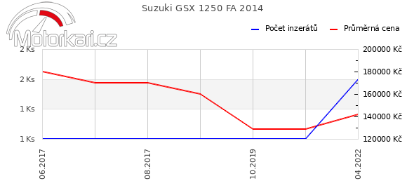 Suzuki GSX 1250 FA 2014