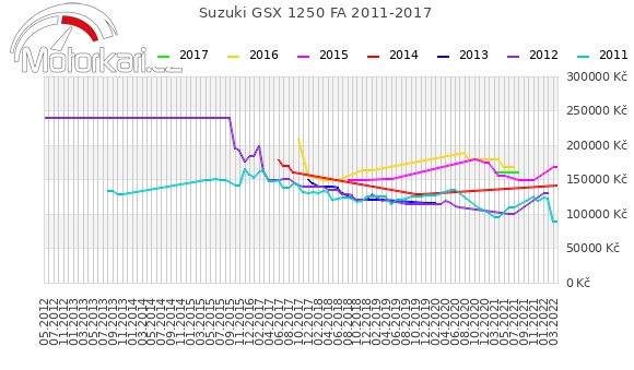 Suzuki GSX 1250 FA 2011-2017