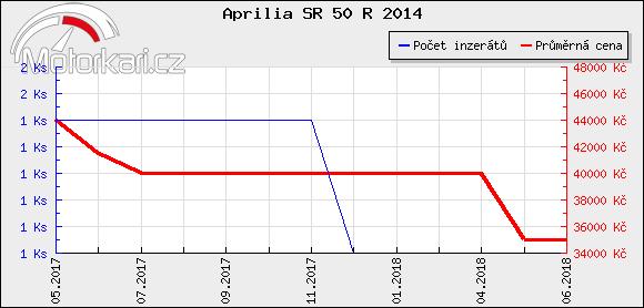 Aprilia SR 50 R 2014