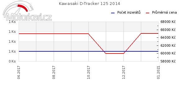 Kawasaki D-Tracker 125 2014