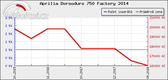 Aprilia Dorsoduro 750 Factory 2014