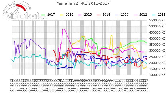 Yamaha YZF-R1 2011-2017