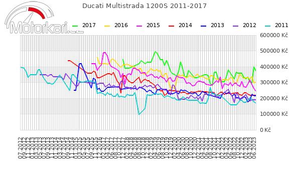 Ducati Multistrada 1200S 2011-2017