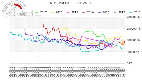 KTM 350 SX-F 2011-2017