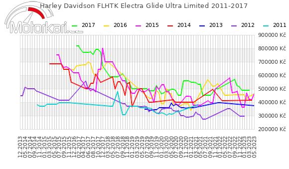 Harley Davidson FLHTK Electra Glide Ultra Limited 2011-2017