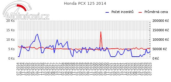 Honda PCX 125 2014